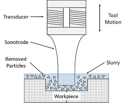 Ultrasonic machining - Wikiwand