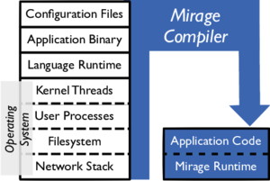 Unikernel - Comparison of a traditional OS stack and a MirageOS unikernel