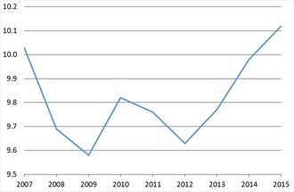 100 m Beste Tijden Bolt seizoenen in seconden, 2007-2015.  Vanaf 10,0 seconden in 2007, gedaald tot 9,58 seconden in 2009 (Wereldrecord), daarna Oplopend tot 9,8 in 2010 en gestaag daalt tot 9,63 in 2012