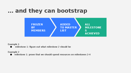 Milestone Bootstrapping