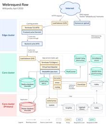 Diagramme montrant le flux de données entre les serveurs de Wikipédia.