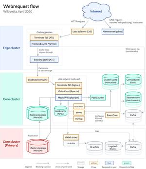 Diagram showing flow of data between Wikipedia's servers.
