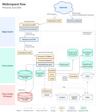 Overview of system architecture as of April 2020 . Wikipedia webrequest flow 2020.png