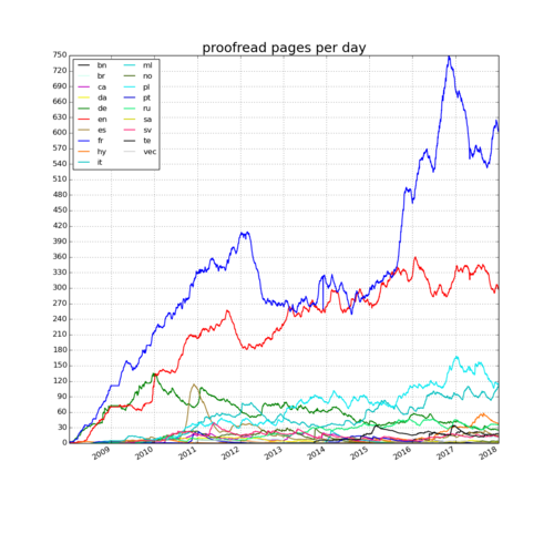 Wikisource - 2018-01-01 - proofread pages per day.png