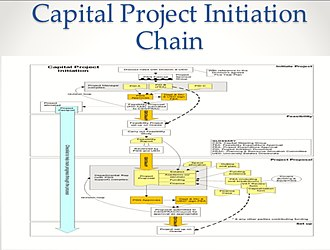 Project Initiation Documentation - The PID place in the Capital Project Initiation Chain.