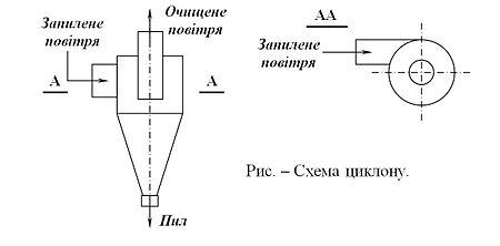 Схема циклону.JPG