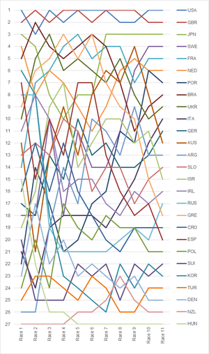 Sailing at the 2004 Summer Olympics – Men's 470 - Graph showing the daily standings in the Men's 470 during the 2004 Summer Olympics