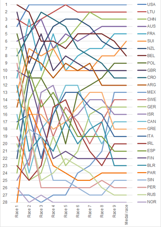 Sailing at the 2008 Summer Olympics – Laser Radial - Graph showing the daily standings in the Laser Radial during the 2008 Summer Olympics