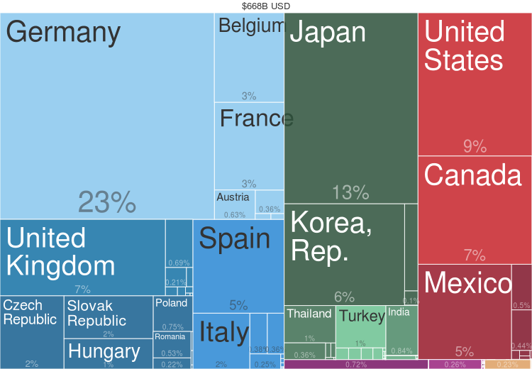2014 Cars Countries Export Treemap