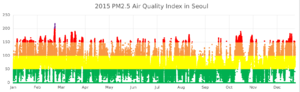 Environment of South Korea - Image: 2015 PM2.5 Air Pollution Index in Seoul (hourly) wide