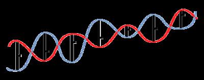 Vortex indicator - Wikipedia