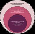 Areas conceptuales del comportamiento informacional.png