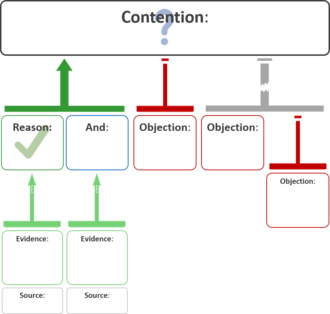 Argument map - A schematic argument map showing a contention (or conclusion), supporting arguments and objections, and an inference objection.