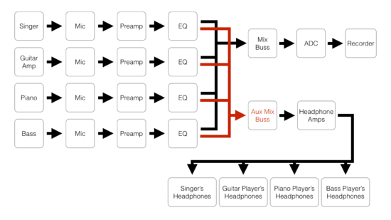 install mixing console signal flow diagram