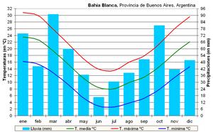 Clima Bahía Blanca (Argentina).PNG