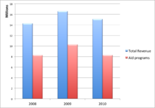 CWF Revenue VS Aid Expense Graph for 2008, 2009 and 2010.