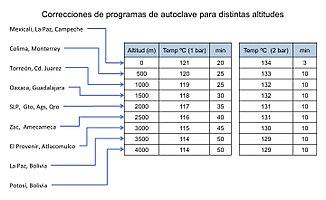 Corrección Programas de Autoclave por Altitud.jpg