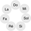 Cycle des Tierces.png