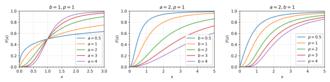 Dagum distribution - The cdf the Dagum distribution for various parameter specifications.