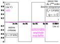 Deuxième ordre du type réponse en q d'un R L C série comme double-intégrateur d'un créneau.png