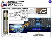 Diagram of the external tank ECO sensors