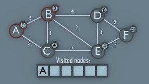 File:Dijkstra s algorithm explained.webm