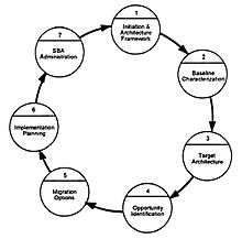 Architecture Design Methodology the open group architecture framework - wikipedia