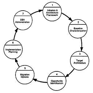 The Open Group Architecture Framework - Image: Do D Standards Based Architecture Planning Process