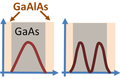 Electron probabilities in GaAs quantum well.png
