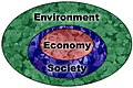 Environment Economy Society.jpg