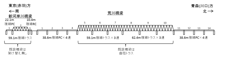 Figure of Third Arakawa railway bridge Tohoku mainline.png