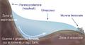 Formazione glaciale del tarn.png