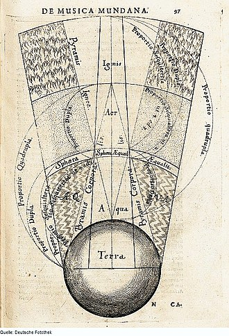 Classical element - Segment of the macrocosm showing the elemental spheres of terra (earth), aqua (water), aer (air), and ignis (fire), Robert Fludd, 1617