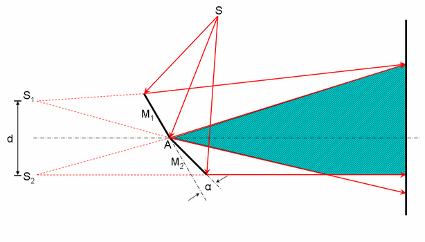 Fresnel's double mirror (1816). The mirror segments M1 and M2 produce virtual images S1 and S2 of the slit S. In the shaded region, the beams from the two virtual images overlap and interfere in the manner of Young (above). Fresnel double mirror.png