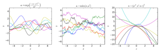 Gaussian process - The effect of choosing different kernels on the prior function distribution of the Gaussian process. Left is a squared exponential kernel. Middle is Brownian. Right is quadratic.