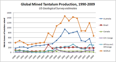 Plot of global mined tantalum production, 1990–2009, for World, Australia, Brazil, Canada, Democratic Republic of Congo, and the rest of Africa.