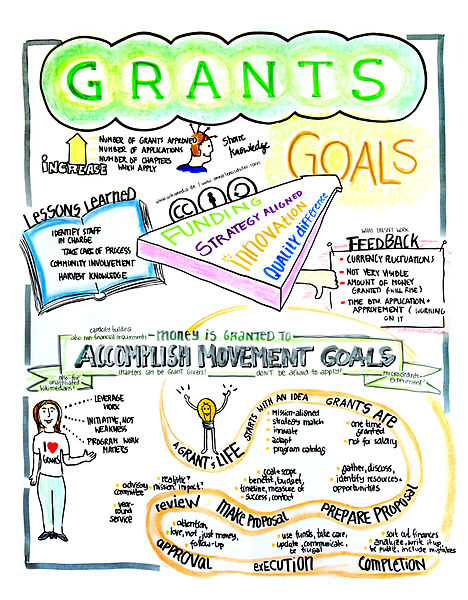 Picture of a Grant Writing Diagram. Source: Anna Lena Schiller