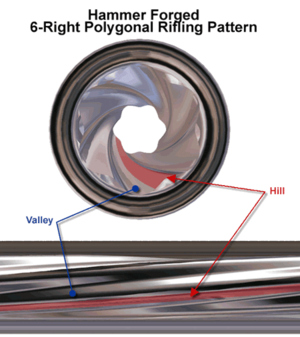 Polygonal rifling - Hexagonal polygonal rifling.