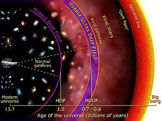 Hubble Deep Field - Diagram illustrating comparative sampling distance of the HDF and the 2004 Hubble Ultra-Deep Field