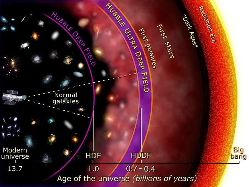 Hubble Ultra Deep Field diagram