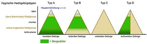 Hygrische-Hochgebirgstypen.jpg