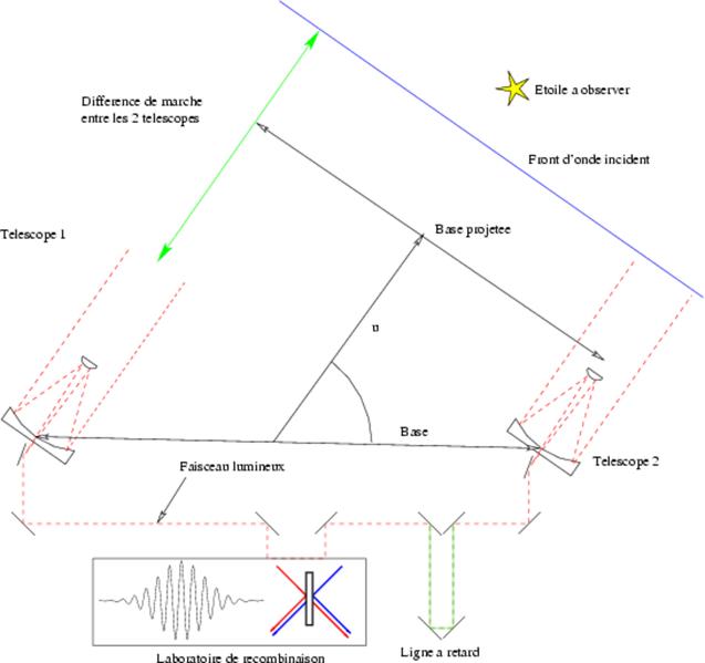 Un signal SETI anormal qui peut provenir d'une intelligence Extraterrestre - Page 4 637px-Interferometre2T