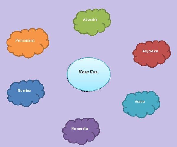 Pembagian Kelas Kata dalam Bahasa Indonesia