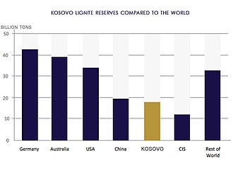 Kosovo has the 5th largest lignite reserves in the world. Kosovo-lignite.jpg
