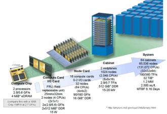 Blue Gene - Hierarchy of Blue Gene processing units