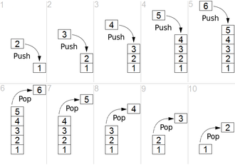 Stack (abstract data type) - Simple representation of a stack runtime with push and pop operations.