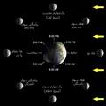Lunar-Phase-Diagram-Parsi.png