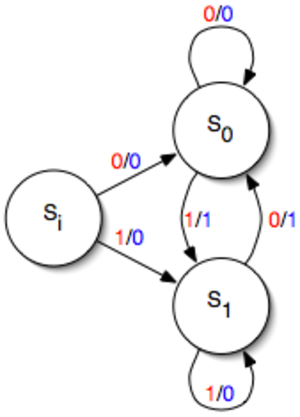 Mealy machine - State diagram for a simple Mealy machine with one input and one output.