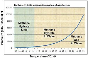 Methane clathrate - Methane hydrate phase diagram. The horizontal axis shows temperature from -15 to 33 Celsius, the vertical axis shows pressure from 0 to 120,000 kilopascals (0 to 1,184 atmospheres). For example, at 4 Celsius hydrate forms above a pressure of about 50 atmospheres.