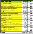 NIP tabulka investic 2020 až 2050 dle ministerstev.jpg